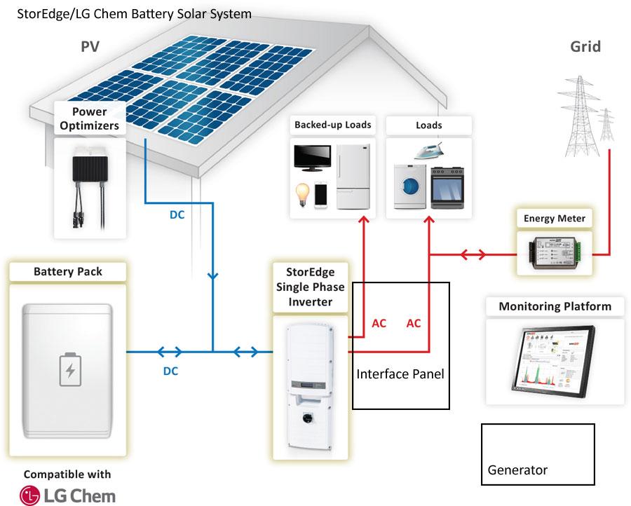StorEdge LG Battery Back-up